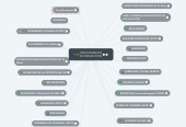 Mind map: ORDONNANCES DE PREVENTION