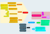 Mind map: Consumers Behavior