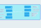 Mind map: Виды обеспечения