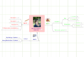 Mind map: Mandy Hofkens OAO 3B