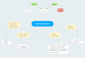 Mind map: VALORES ÉTICOS