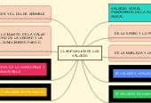 Mind map: CLASIFICACION DE LOS VALORES