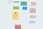 Mind map: gramatical tenses