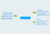 Mind map: Grammatical Tenses