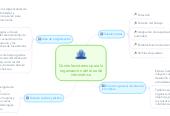 Mind map: Controles internos para la organización del área de informática