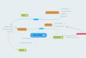 Mind map: Patsy Sheldon
