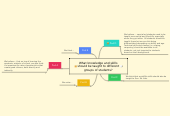 Mind map: What knowledge and skills should be taught to different groups of students?