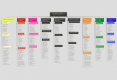 Mind map: Dimensiones culturales en un proceso de negociación