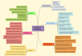 Mind map: Competencia Comercial en la Sociedad Global