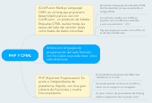 Mind map: PHP Y CFML