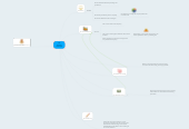 Mind map: The financial statements