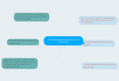 Mind map: K-12 Standards Curriculum and Instruction