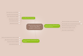 Mind map: Why do slums exist and how do they affect people's well being?