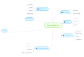 Mind map: March Madness