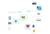 Mind map: compromiso social