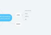 Mind map: PROGRAMING LANGUAGES