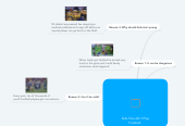 Mind map: Kids Shouldn't Play Football.