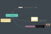 Mind map: It`s wrong to photo shop celebrities