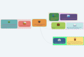 Mind map: libby's dad should do her school project.