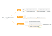 Mind map: Using surfactants to remove oil spills from water