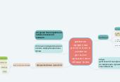 Mind map: развитие одаренных детей 4-6 лет в условиях детского музыкального объединения