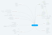 Mind map: Skype For Bussiness