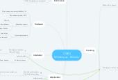 Mind map: CIDES Mindmapa - klíčovky