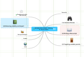 Mind map: INFORMATION SCIENCE TOOLS by Dr. Donnie Adams