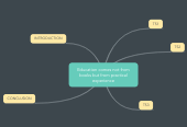 Mind map: Education comes not from books but from practical experience
