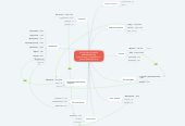 Mind map: (Найти работу) свежие ВАКАНСИИ [СПБ] [продавцом]  [подработка] от прямых работодателей