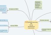 Mind map: SCRUM (схватка) как метод управления проектами