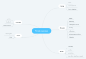 Mind map: Portal overview