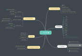 Mind map: Fly High