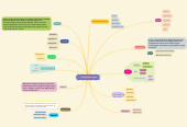 Mind map: Konsep Dasar Pajak