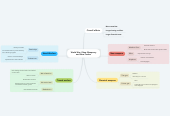 Mind map: World War I New Weaponry and New Tactics
