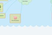 Mind map: cocinas solares
