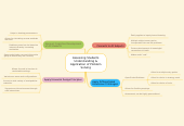 Mind map: Assessing Students Understanding & Application of Problem Solving