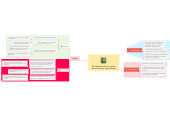 Mind map: TIC aplicadas en el proceso de enseñanza - aprendizaje