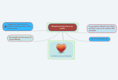Mind map: My favorite person is my father