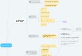 Mind map: Схема защиты