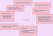 Mind map: Metodos de programacion en C#