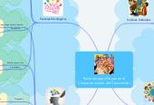 Mind map: Factores que influyen en el Comportamiento del Consumidor