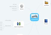Mind map: organización