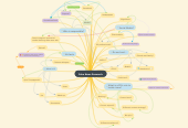 Mind map: Fake News Research
