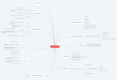 Mind map: Groepsverzekering