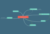 Mind map: Respeto y tolerancia