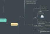 Mind map: PROCESSO