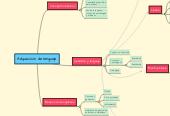 Mind map: Adquisición de lenguaje