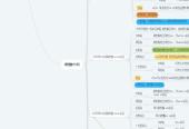 Mind map: 年度销售任务分析