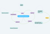 Mind map: Информационные процессы